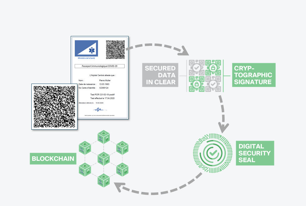 SICPA lanza una app que asegura los datos del pasaporte de inmunidad COVID-19